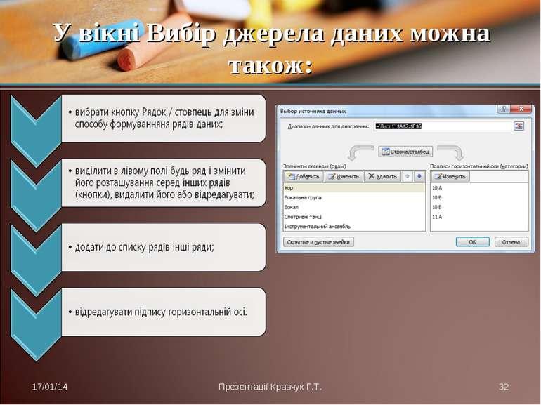 У вікні Вибір джерела даних можна також: * Презентації Кравчук Г.Т. * Презент...