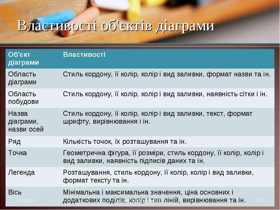 Властивості об'єктів діаграми * Презентації Кравчук Г.Т. * Об'єкт діаграми Вл...