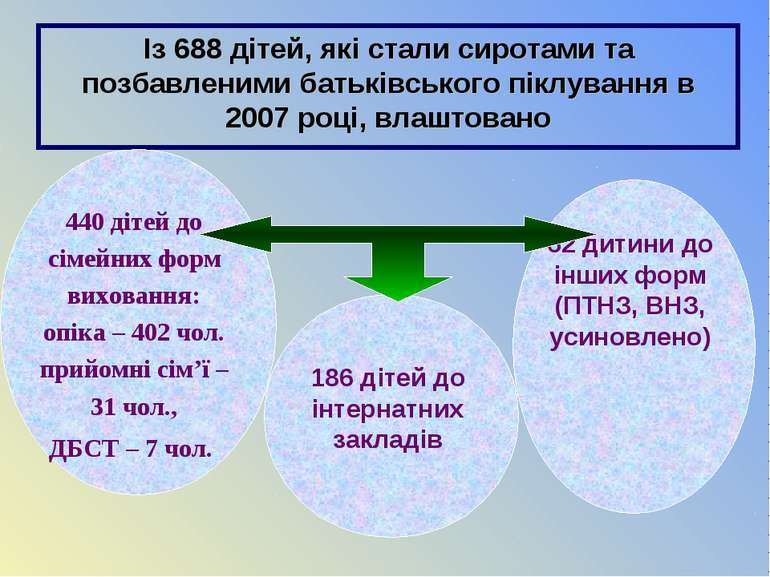 Із 688 дітей, які стали сиротами та позбавленими батьківського піклування в 2...