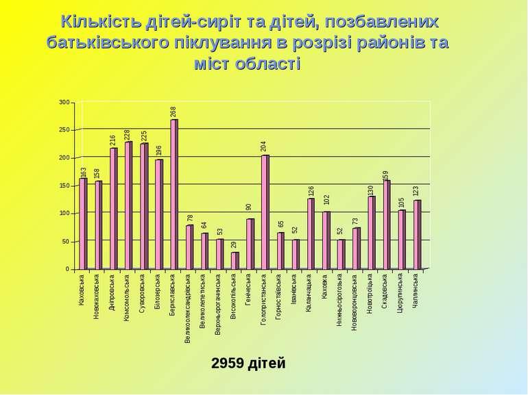 Кількість дітей-сиріт та дітей, позбавлених батьківського піклування в розріз...