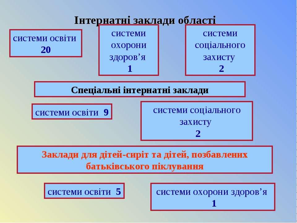 Інтернатні заклади області системи охорони здоров'я 1 системи освіти 20 систе...