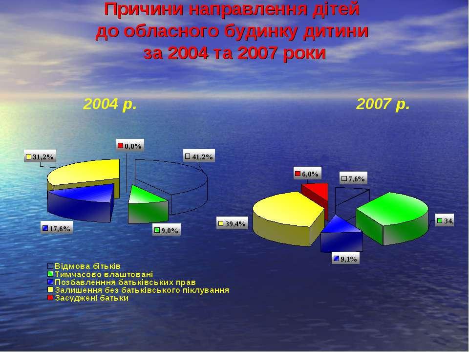 Причини направлення дітей до обласного будинку дитини за 2004 та 2007 роки 20...
