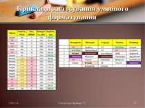 Приклади застосування умовного форматування * Презентації Кравчук Г.Т. * През...
