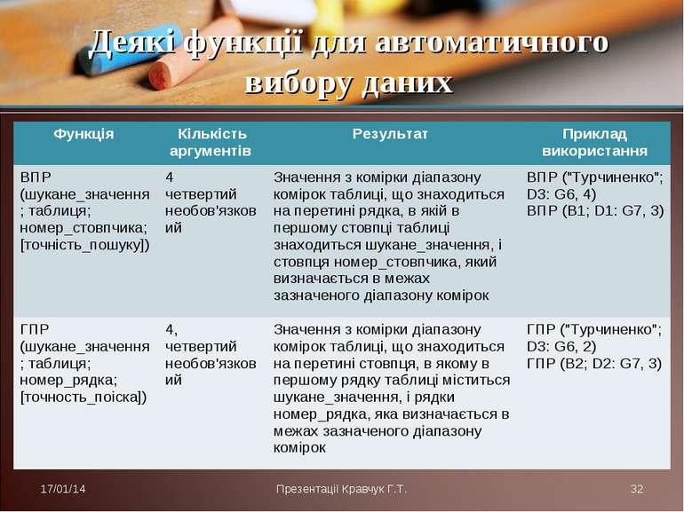 Деякі функції для автоматичного вибору даних * Презентації Кравчук Г.Т. * Фун...