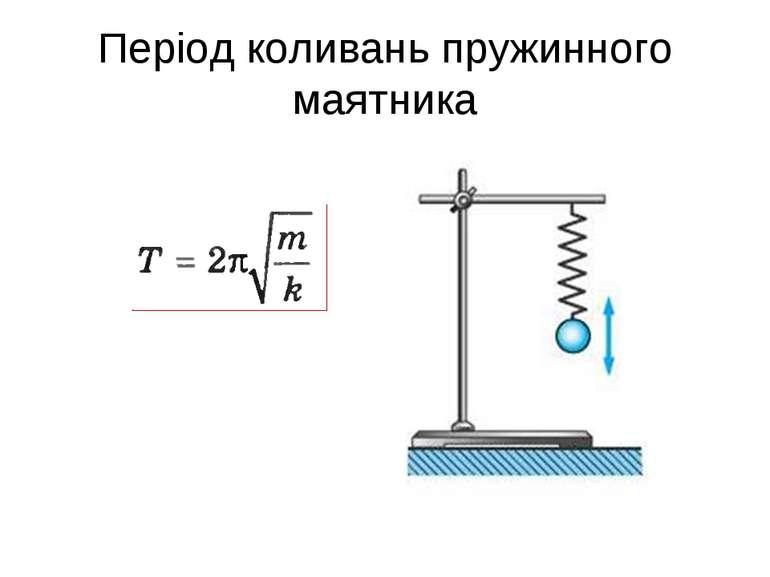 Період коливань пружинного маятника