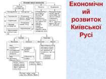 Економічний розвиток Київської Русі