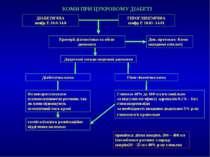 КОМИ ПРИ ЦУКРОВОМУ ДІАБЕТІ ДІАБЕТИЧНА шифр Е 10.0-14.0 ГІПОГЛІКЕМІЧНА шифр Е ...