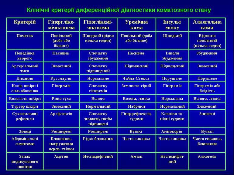 Клінічні критерії диференційної діагностики коматозного стану