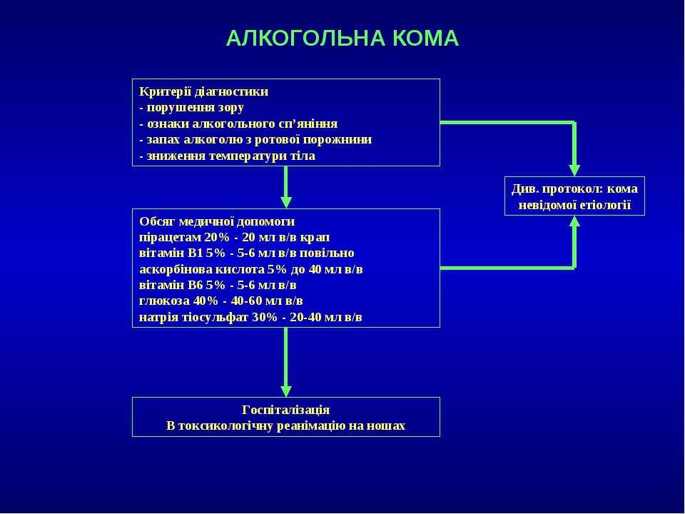 АЛКОГОЛЬНА КОМА Критерії діагностики - порушення зору - ознаки алкогольного с...