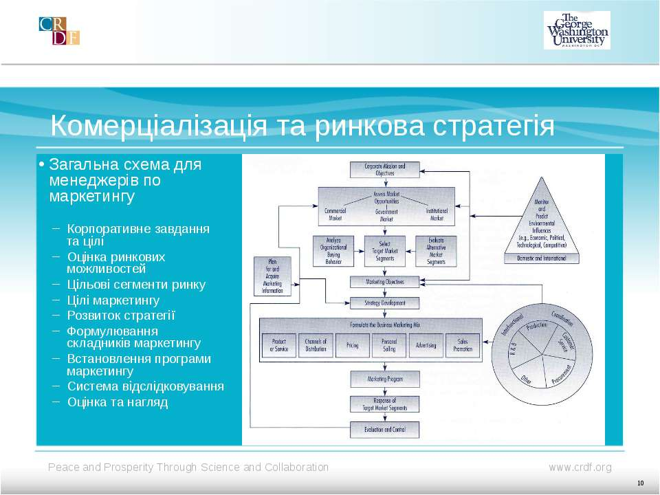 Комерціалізація та ринкова стратегія Загальна схема для менеджерів по маркети...