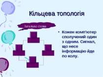 Кільцева топологія Кожен комп'ютер сполучений один з одним. Сигнал, що несе і...