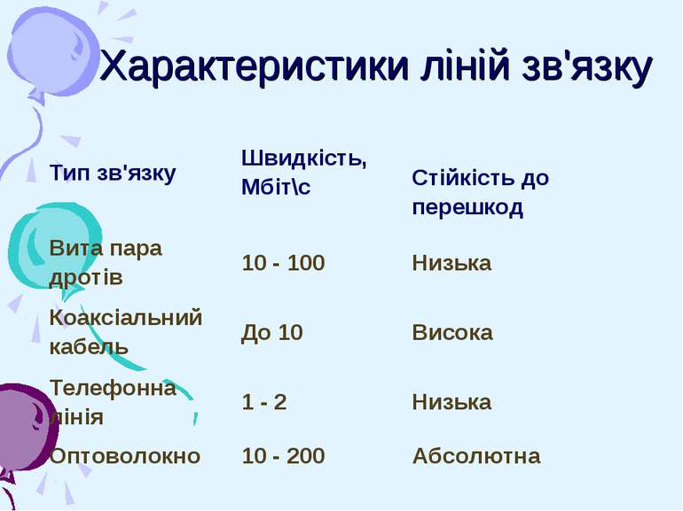 Характеристики ліній зв'язку