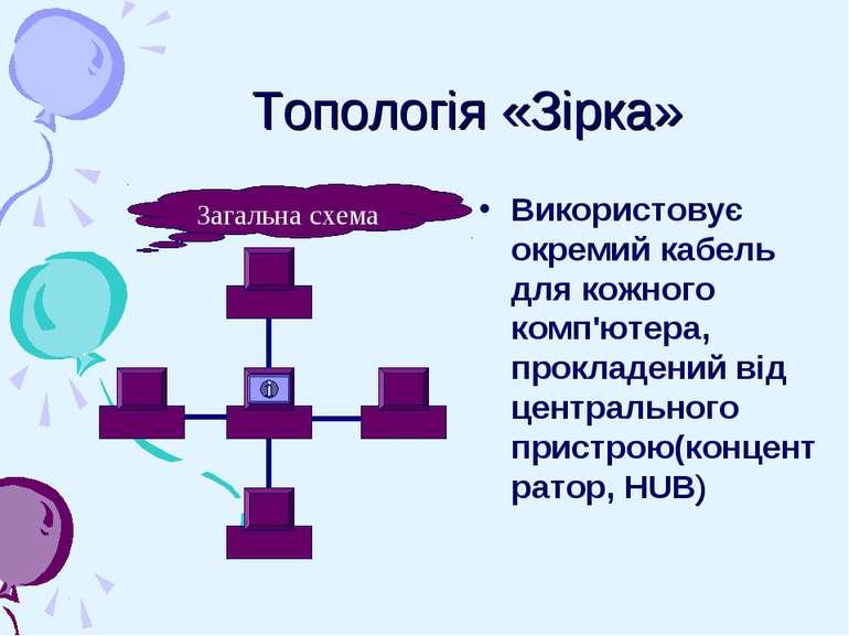 Топологія «Зірка» Використовує окремий кабель для кожного комп'ютера, проклад...