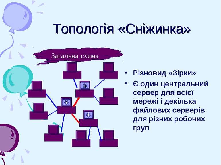 Топологія «Сніжинка» Різновид «Зірки» Є один центральний сервер для всієї мер...