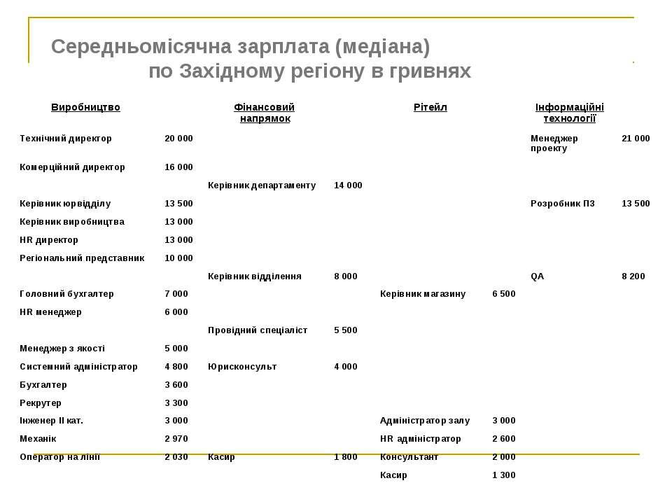 Середньомісячна зарплата (медіана) по Західному регіону в гривнях