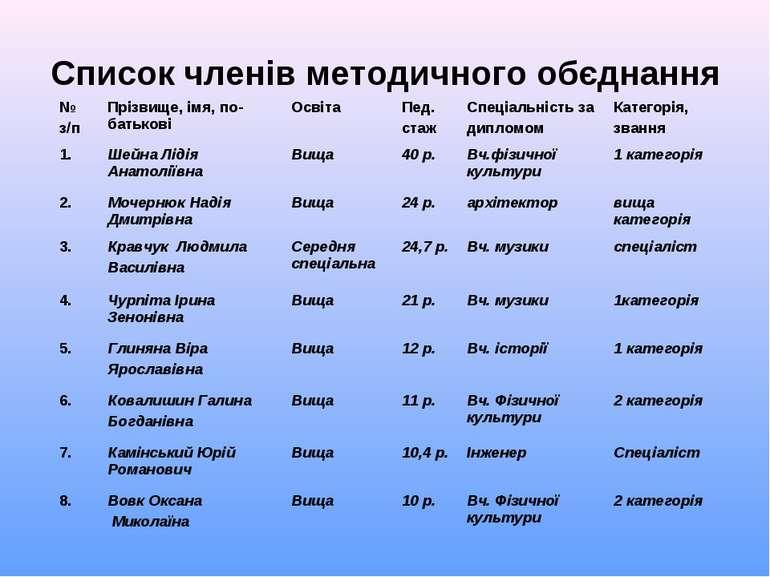 Список членів методичного обєднання № з/п Прізвище, імя, по-батькові Освіта П...