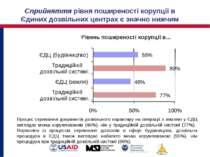 Cприйняття рівня поширеності корупції в Єдиних дозвільних центрах є значно ни...