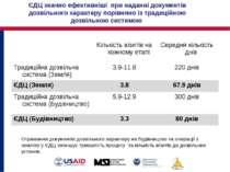 ЄДЦ значно ефективніші при наданні документів дозвільного характеру порівняно...