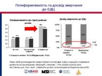 Лише 10% респондентів скористалися послугами ЄДЦ в процесі отримання дозволів...