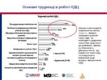 Основні труднощі в роботі ЄДЦ Більшість респондентів скаржаться на значну три...