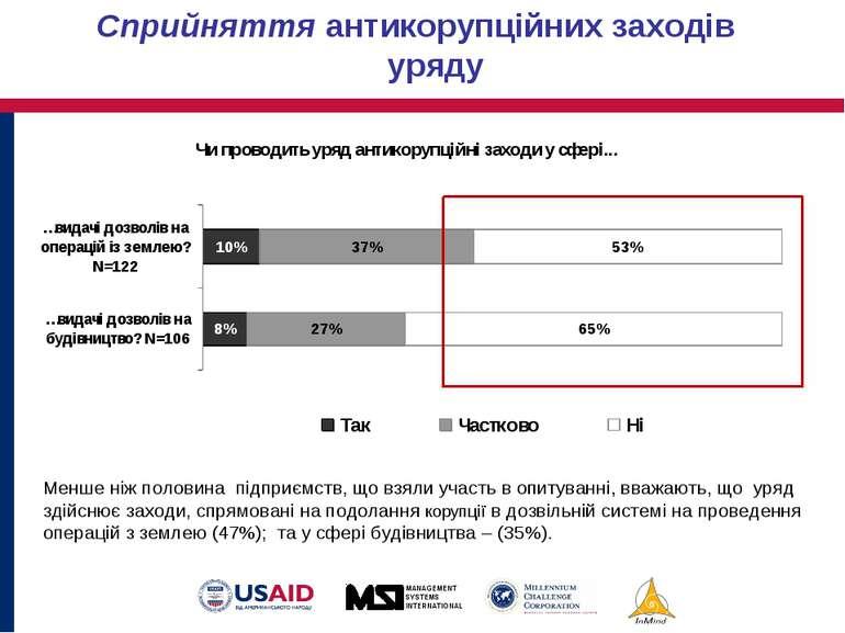 Менше ніж половина підприємств, що взяли участь в опитуванні, вважають, що ур...