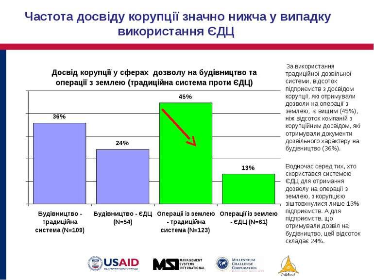 Частота досвіду корупції значно нижча у випадку використання ЄДЦ За використа...