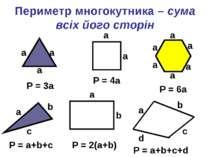 Периметр многокутника – сума всіх його сторін P = 3a P = 4a P = 6a a a a a a ...
