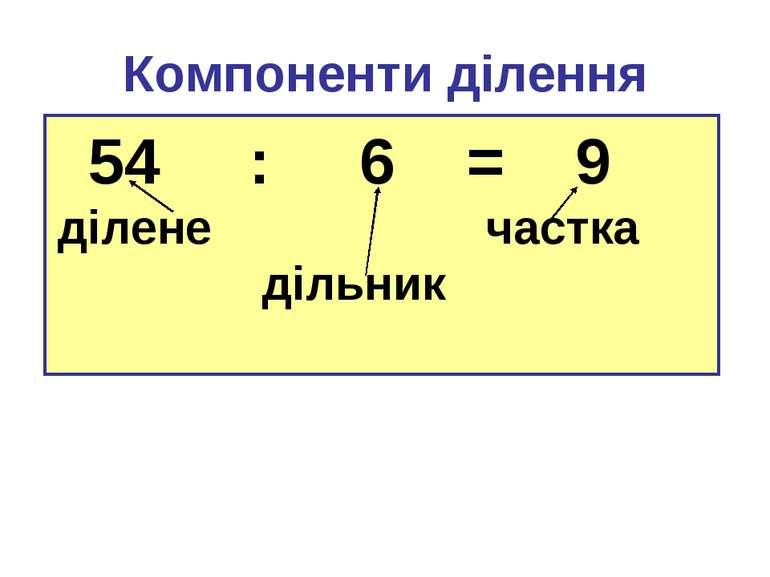 Компоненти ділення 54 : 6 = 9 ділене частка дільник