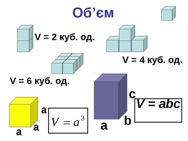 Об'єм с a b a a a V = 2 куб. од. V = 6 куб. од. V = 4 куб. од. V = abc