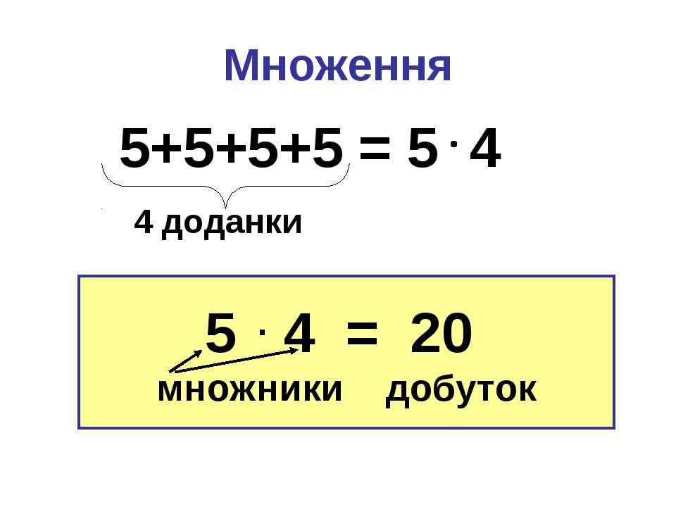 Множення 5 4 = 20 множники добуток 5+5+5+5 = 5 4 4 доданки