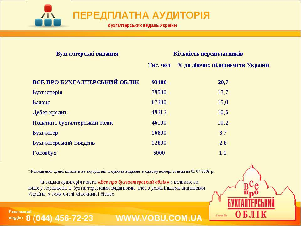 ПЕРЕДПЛАТНА АУДИТОРІЯ бухгалтерських видань України * Розміщення однієї шпаль...