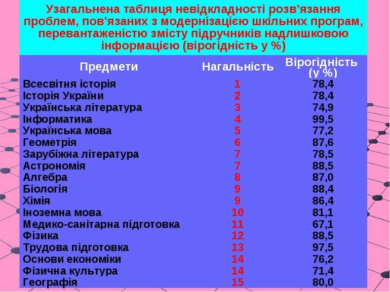 Узагальнена таблиця невідкладності розв'язання проблем, пов'язаних з модерніз...