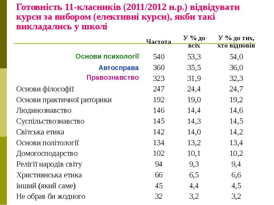 Готовність 11-класників (2011/2012 н.р.) відвідувати курси за вибором (електи...