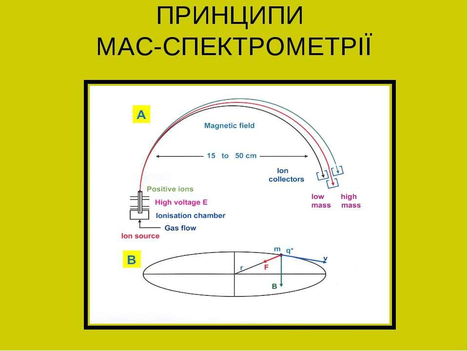 ПРИНЦИПИ МАС-СПЕКТРОМЕТРІЇ