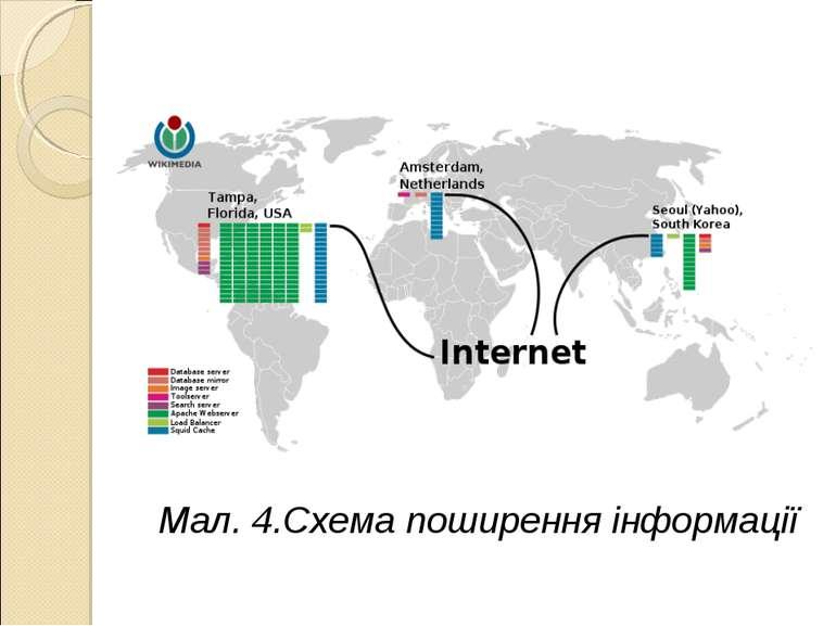Мал. 4.Схема поширення інформації