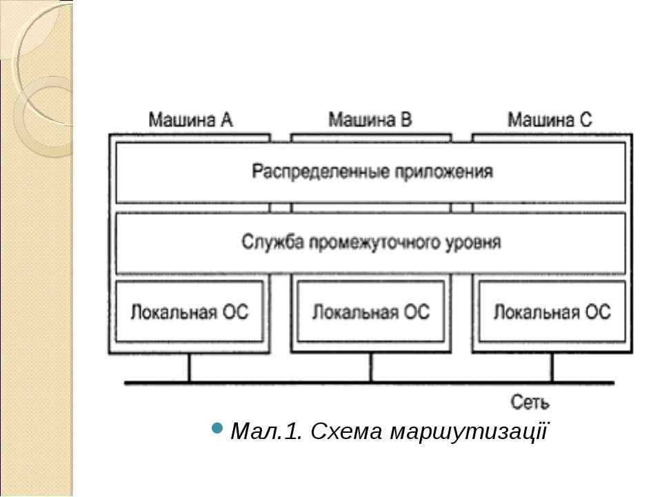 Мал.1. Схема маршутизації