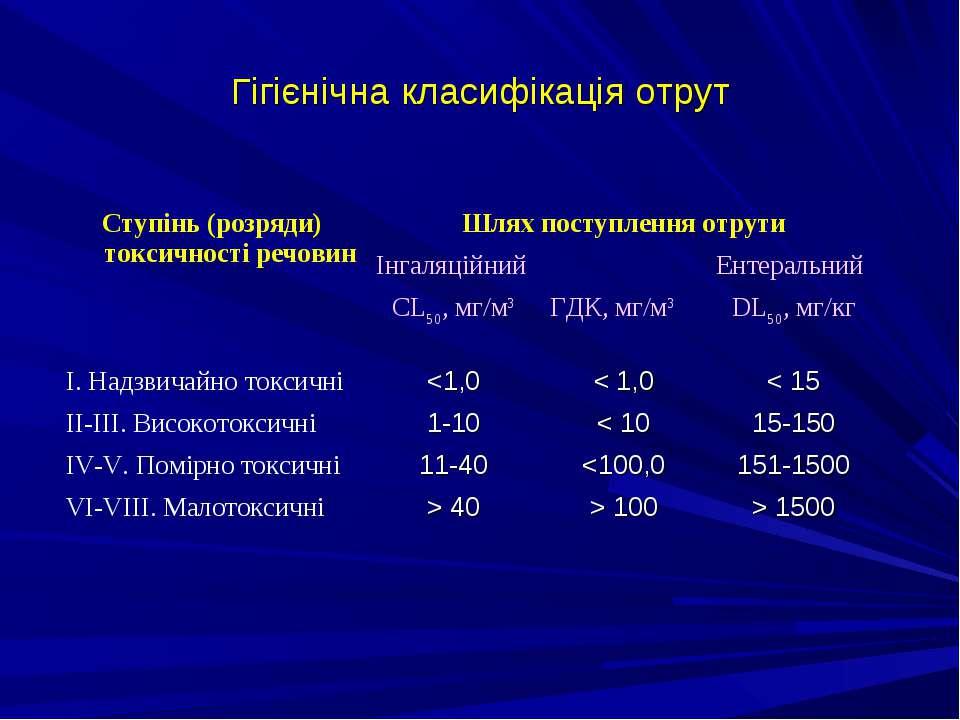 Гігієнічна класифікація отрут Ступінь (розряди) токсичності речовин Шлях пост...
