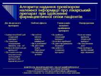 Алгоритм надання провізором належної інформації про лікарський препарат при з...