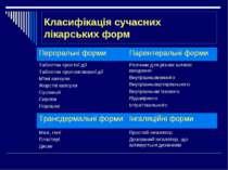 Класифікація сучасних лікарських форм