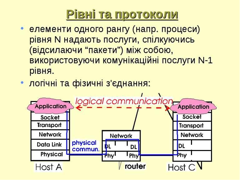 Рівні та протоколи елементи одного рангу (напр. процеси) рівня N надають посл...