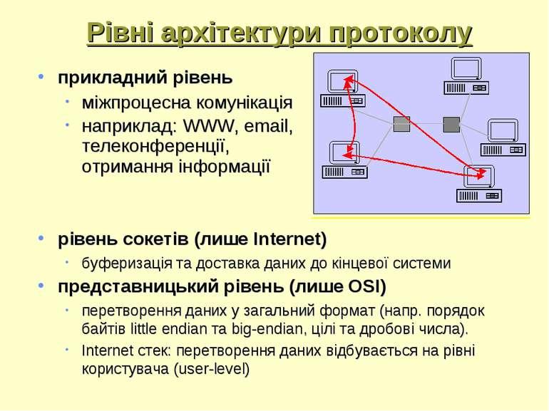 Рівні архітектури протоколу прикладний рівень міжпроцесна комунікація наприкл...