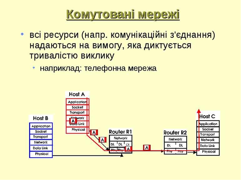Комутовані мережі всі ресурси (напр. комунікаційні з'єднання) надаються на ви...