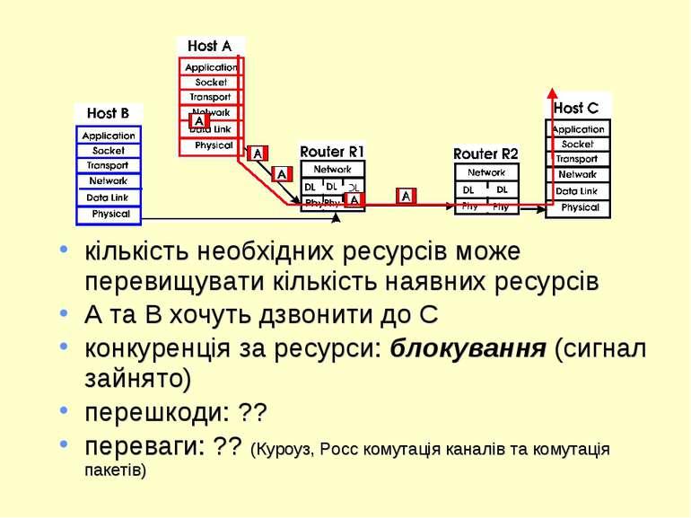 кількість необхідних ресурсів може перевищувати кількість наявних ресурсів A ...