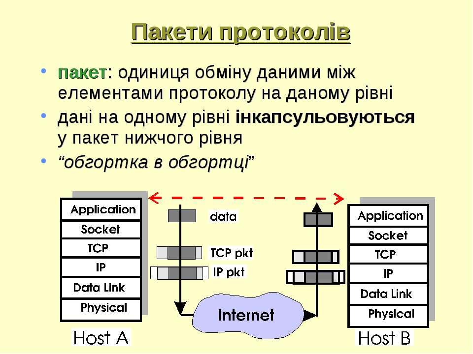 Пакети протоколів пакет: одиниця обміну даними між елементами протоколу на да...