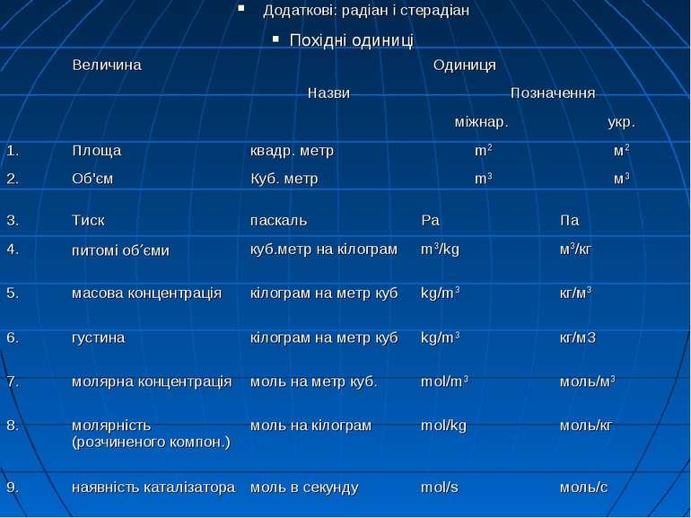 Додаткові: радіан і стерадіан Похідні одиниці