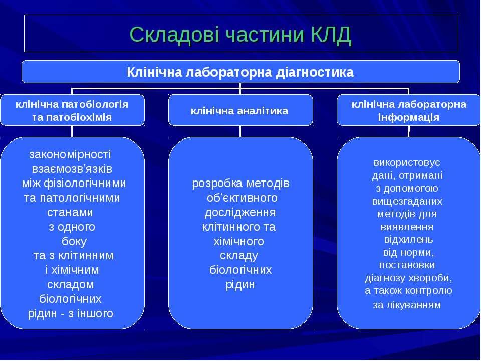 Складові частини КЛД