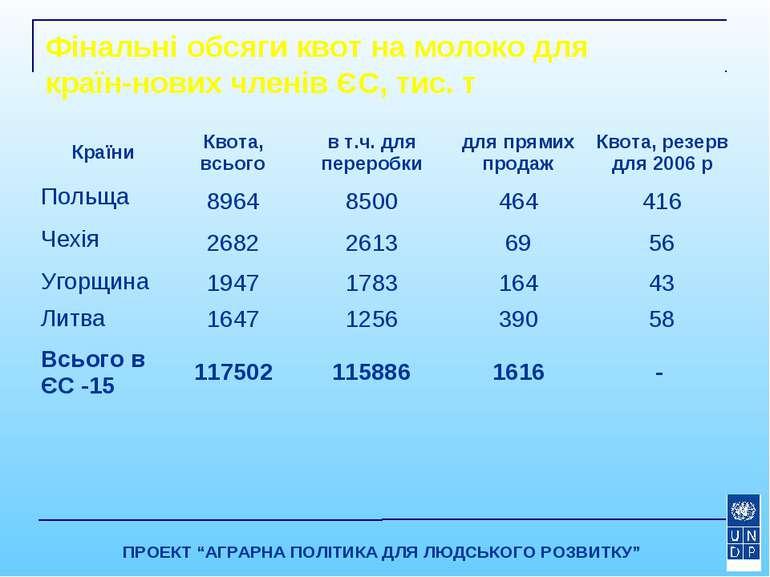"""Фінальні обсяги квот на молоко для країн-нових членів ЄС, тис. т ПРОЕКТ """"АГРА..."""