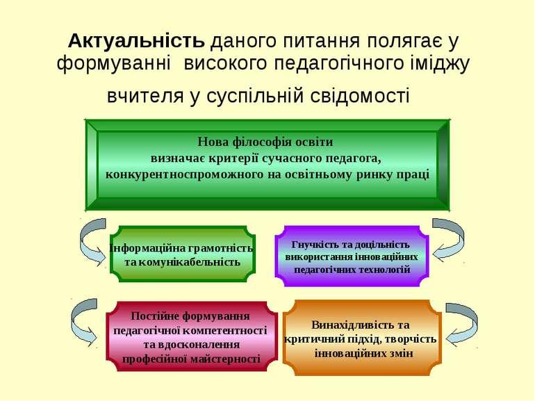 Актуальність даного питання полягає у формуванні високого педагогічного імідж...