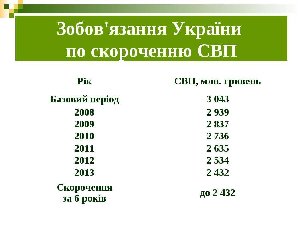 Зобов'язання України по скороченню СВП