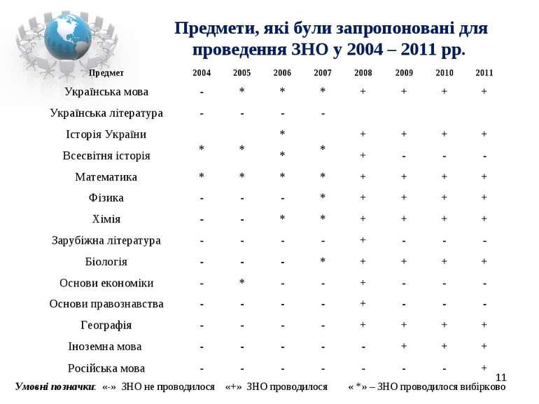 Предмети, які були запропоновані для проведення ЗНО у 2004 – 2011 рр. * Умовн...
